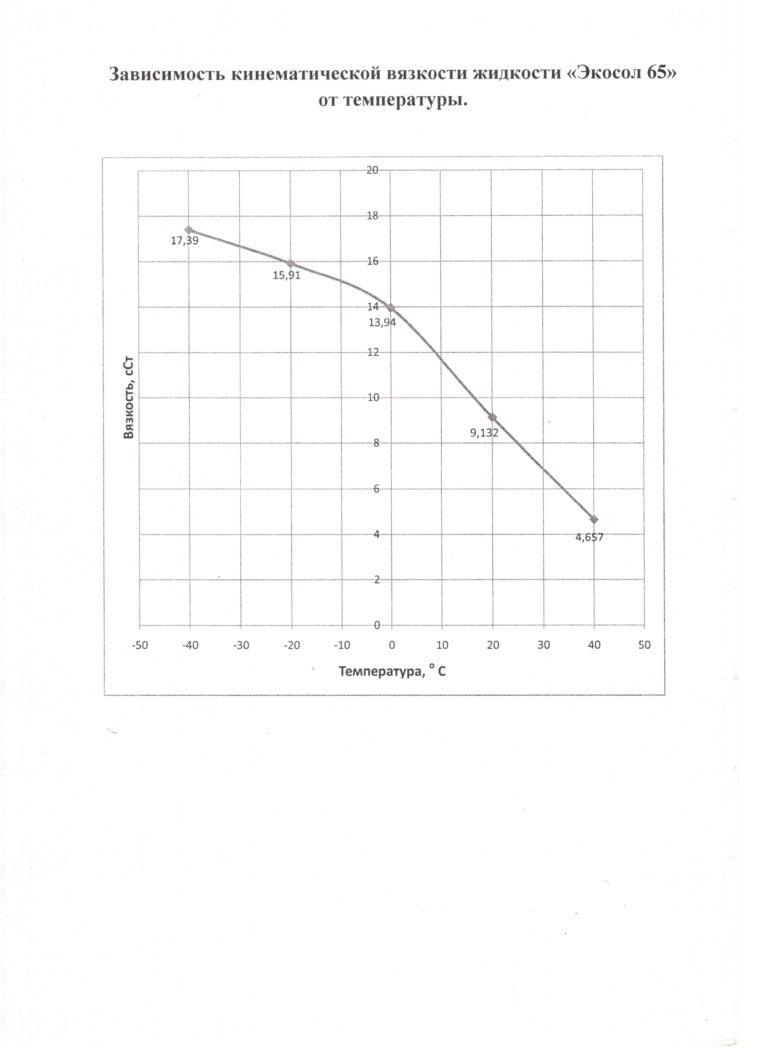 Кин.вяз.ЭК-65 зависимость от температуры